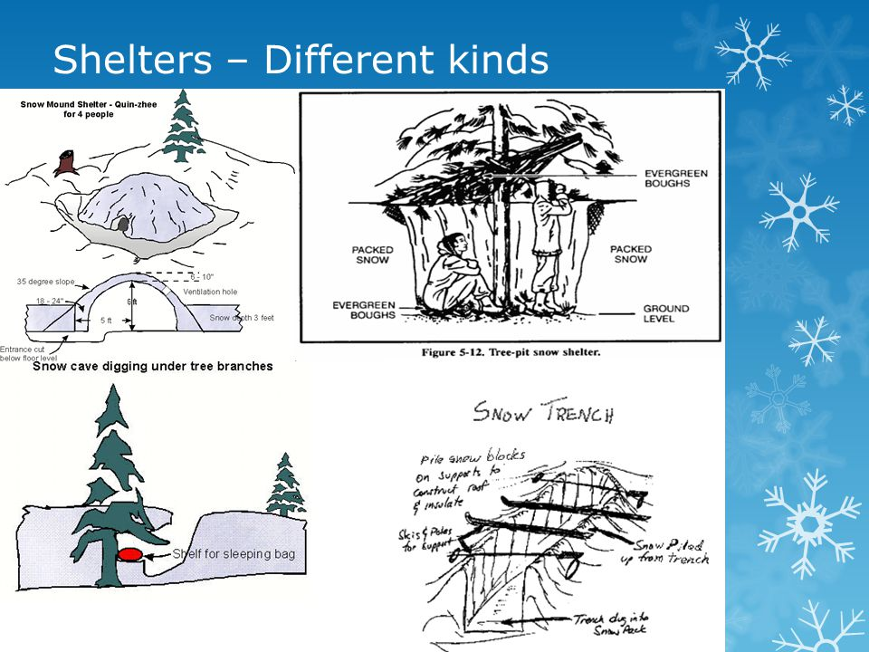 Shelters – Different kinds