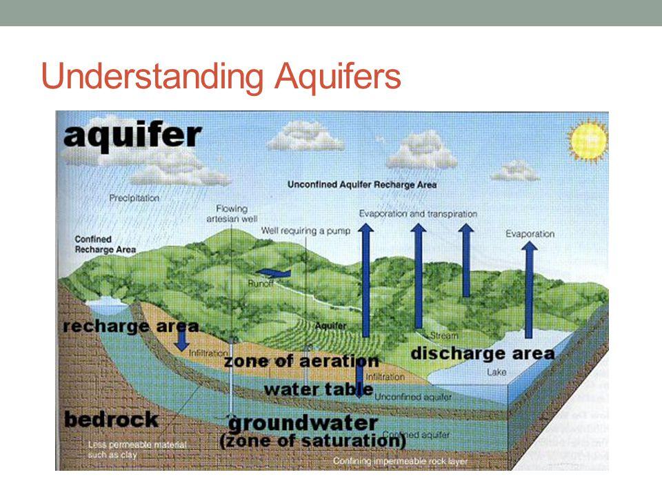 Understanding Aquifers