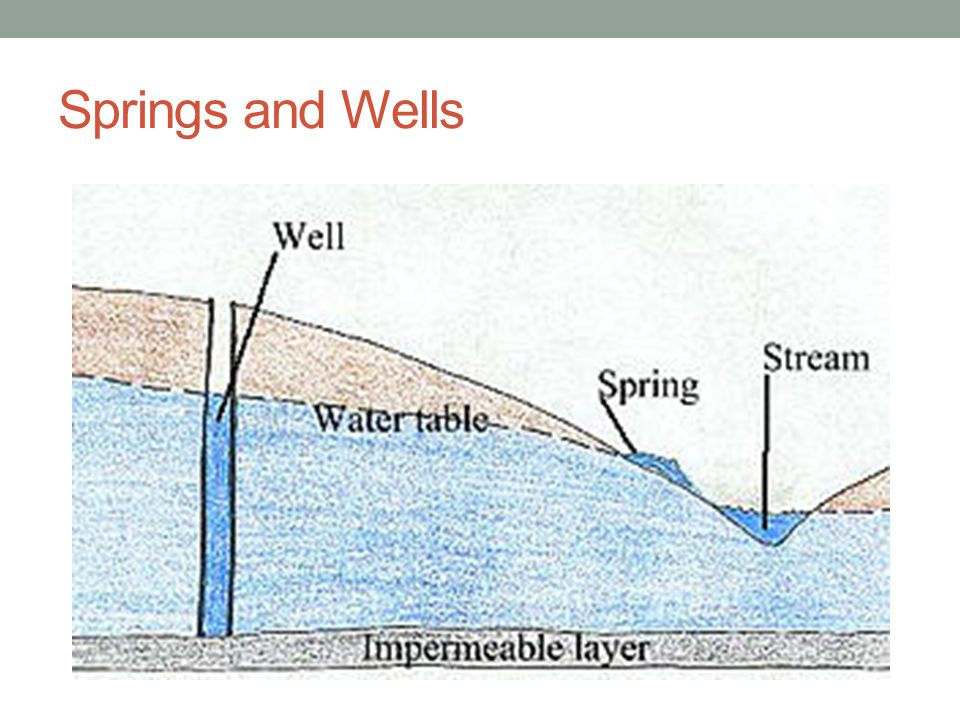 Springs and Wells