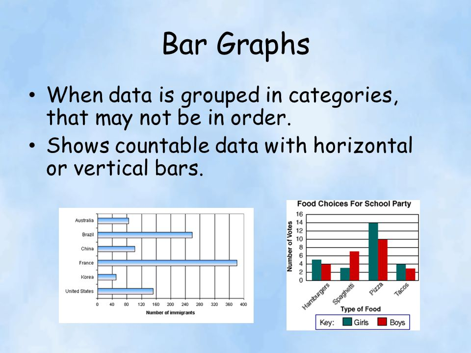 Bar Graphs When data is grouped in categories, that may not be in order.