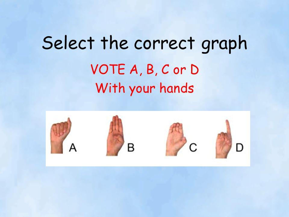 Select the correct graph