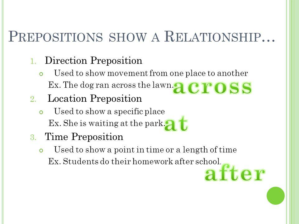 Prepositions show a Relationship…
