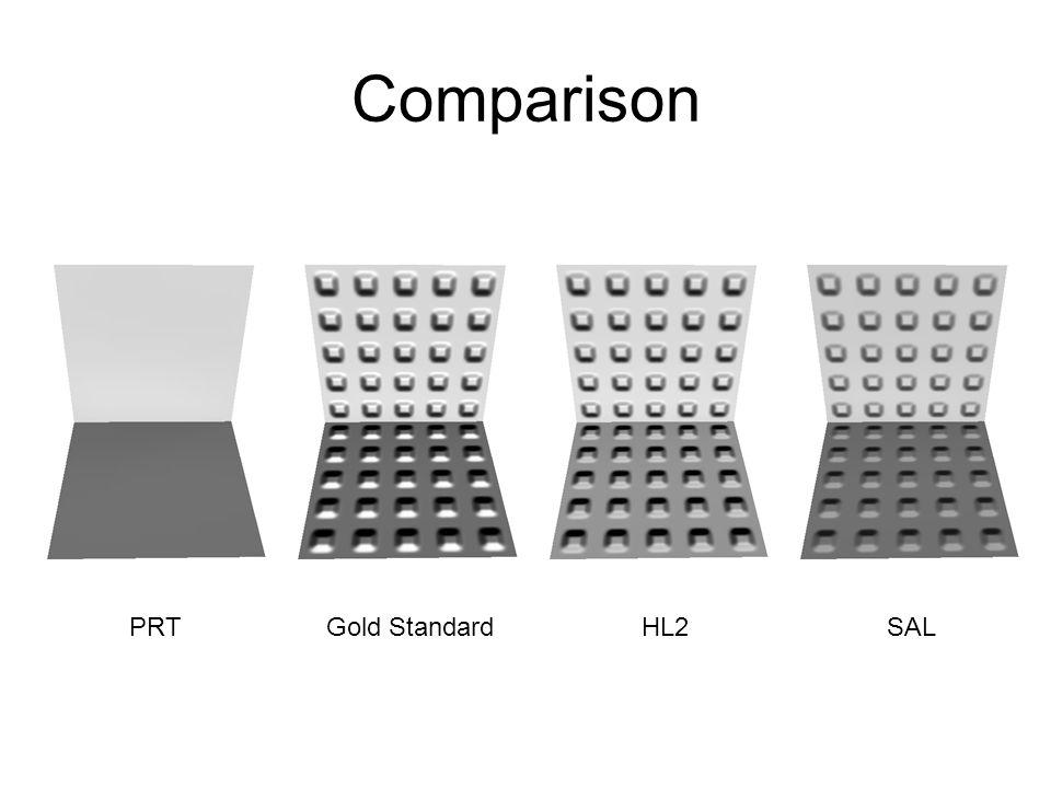 Comparison PRT Gold Standard HL2 SAL
