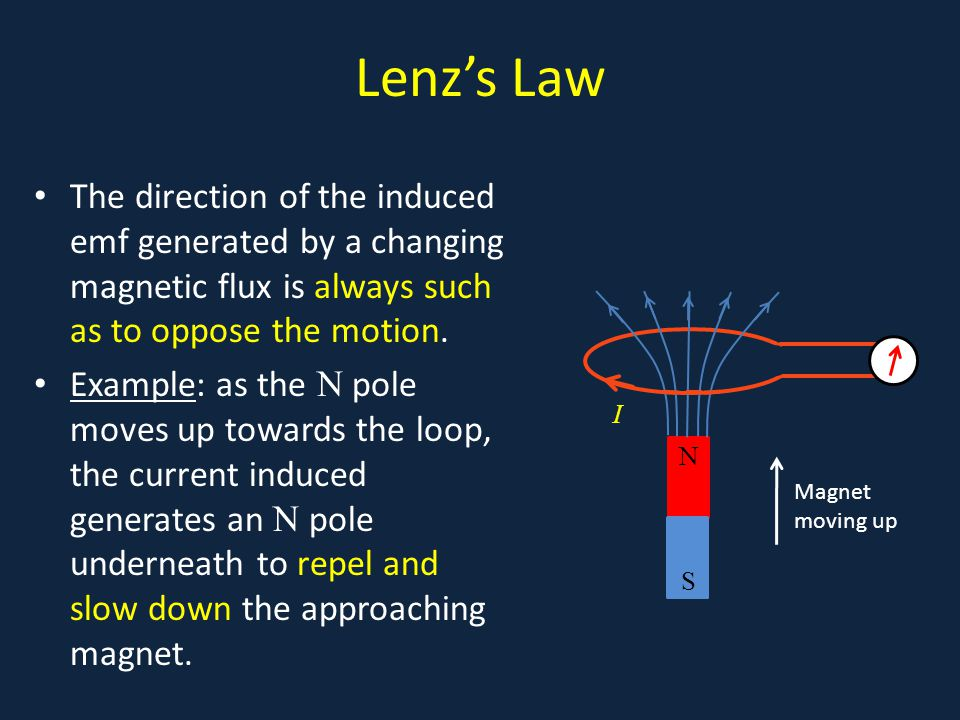 Lenz's Law The direction of the induced emf generated by a changing magnetic flux is always such as to oppose the motion.