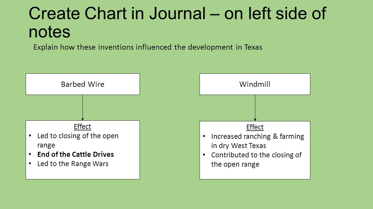 Create Chart in Journal – on left side of notes