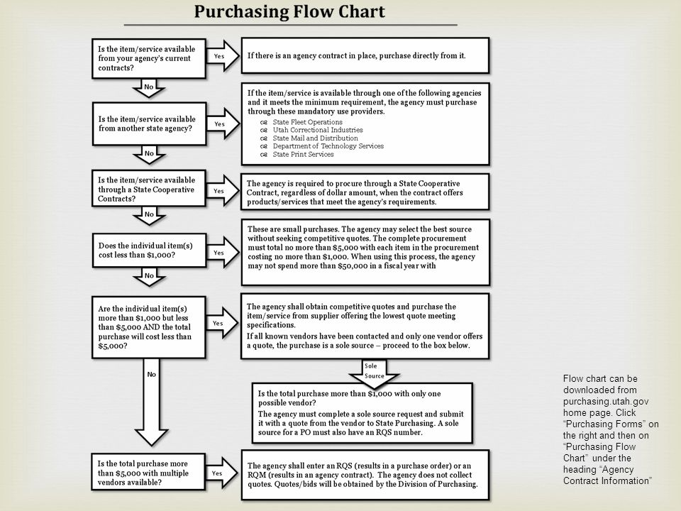 This is the Purchasing Flow Chart