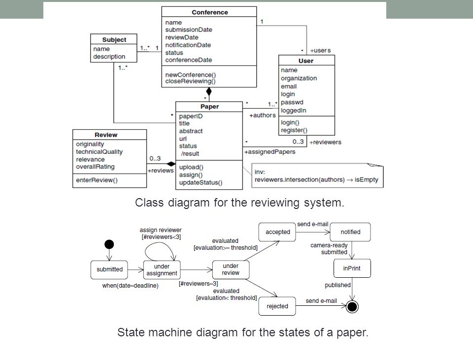 Class diagram for the reviewing system.