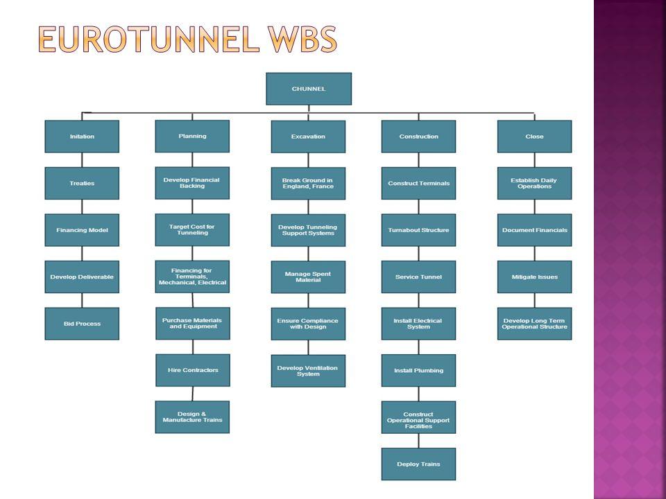 Eurotunnel WBS