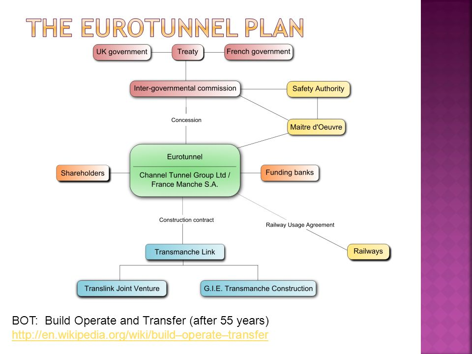The Eurotunnel Plan BOT: Build Operate and Transfer (after 55 years)
