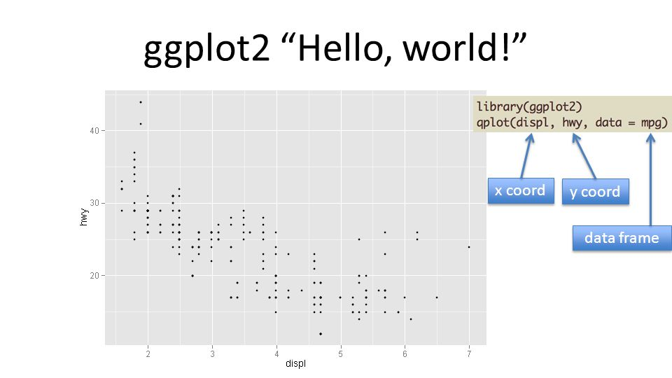 ggplot2 Hello, world! x coord y coord data frame
