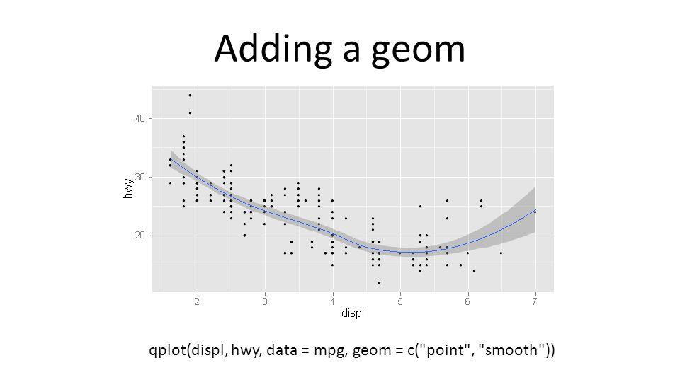 Adding a geom qplot(displ, hwy, data = mpg, geom = c( point , smooth ))