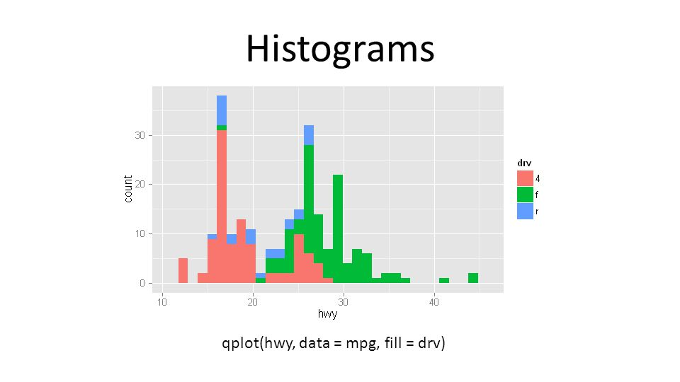 Histograms qplot(hwy, data = mpg, fill = drv)