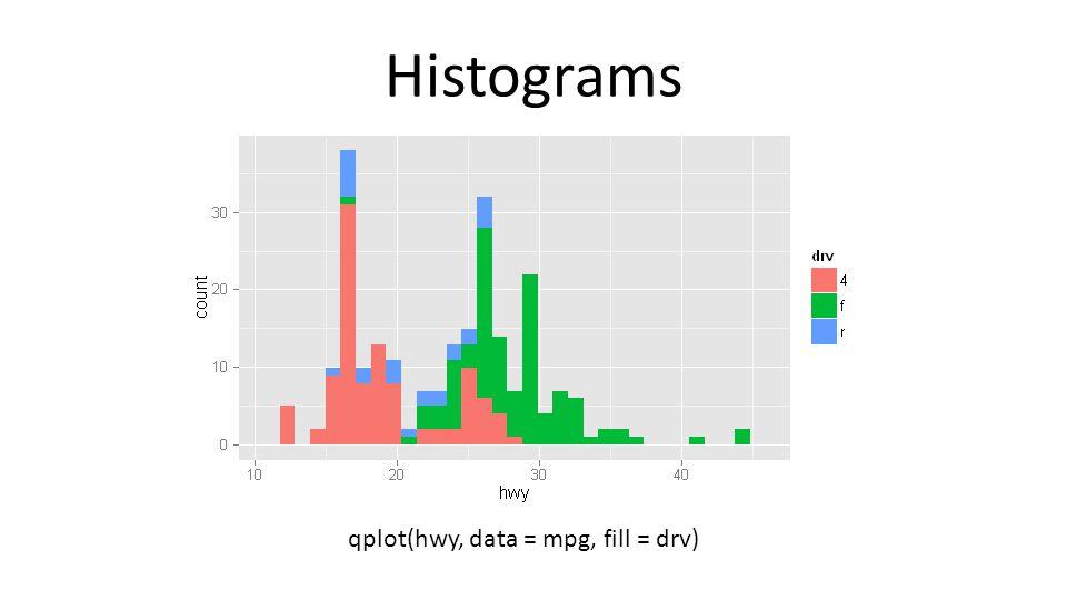 Histograms qplot(hwy, data = mpg, fill = drv)