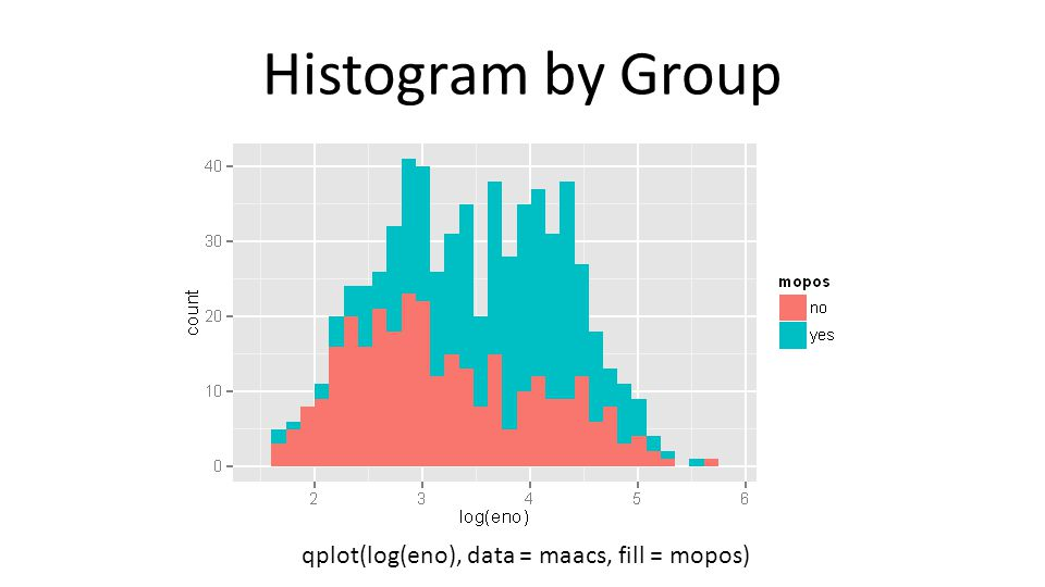 Histogram by Group qplot(log(eno), data = maacs, fill = mopos)