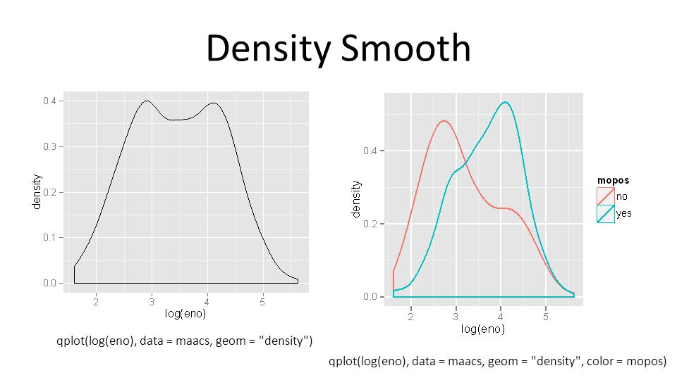Density Smooth qplot(log(eno), data = maacs, geom = density )