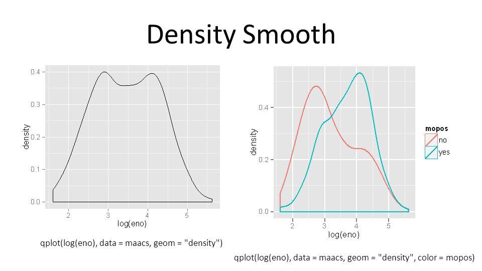 Density Smooth qplot(log(eno), data = maacs, geom = density )