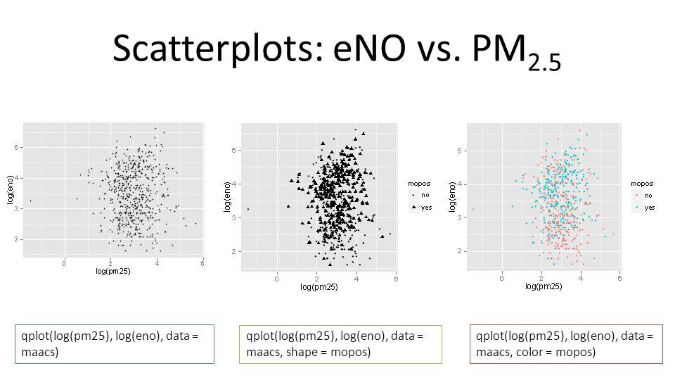 Scatterplots: eNO vs. PM2.5