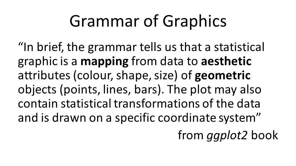 Grammar of Graphics