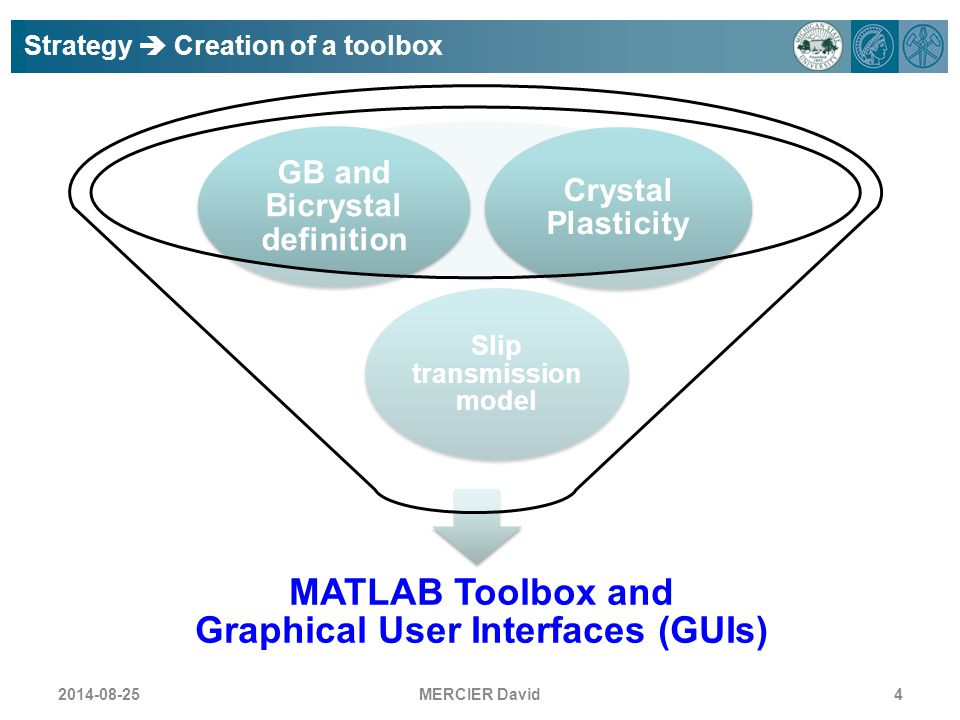MATLAB Toolbox and Graphical User Interfaces (GUIs)