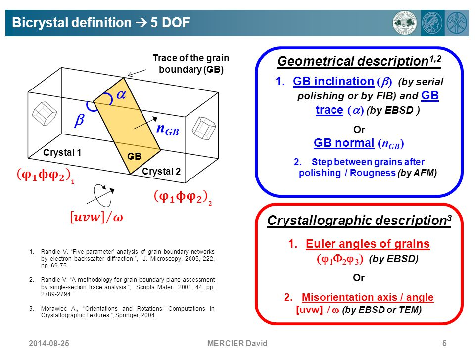 a b nGB Bicrystal definition  5 DOF Geometrical description1,2