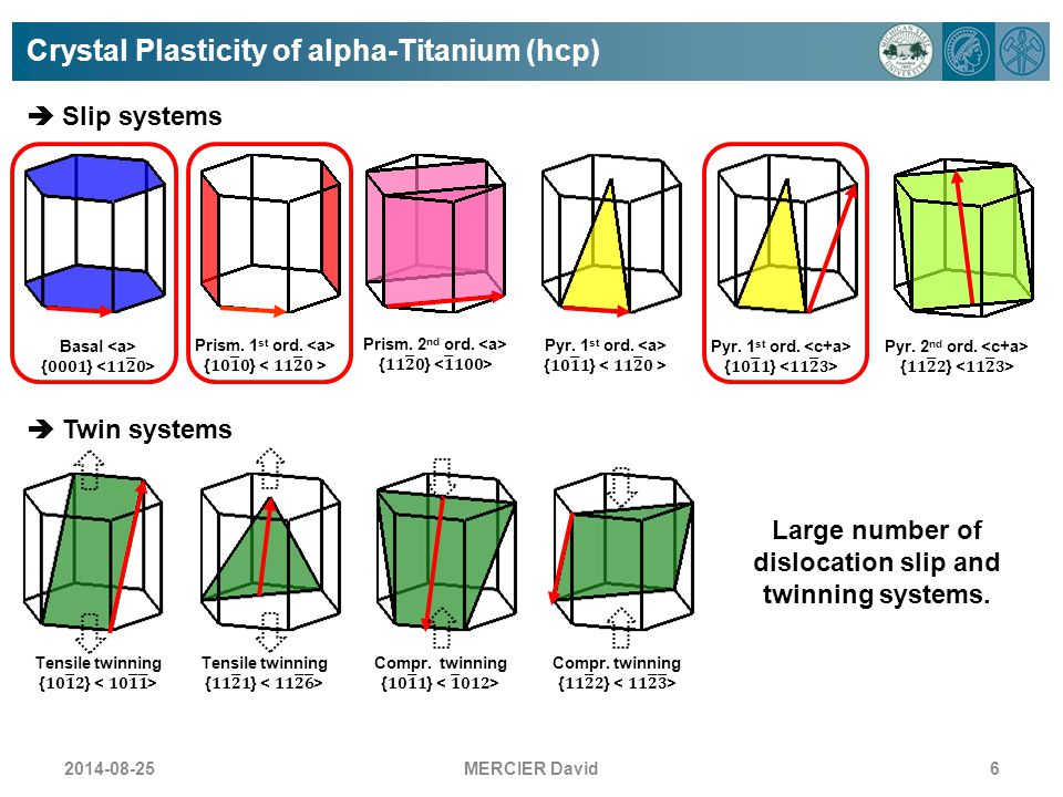 Large number of dislocation slip and twinning systems.