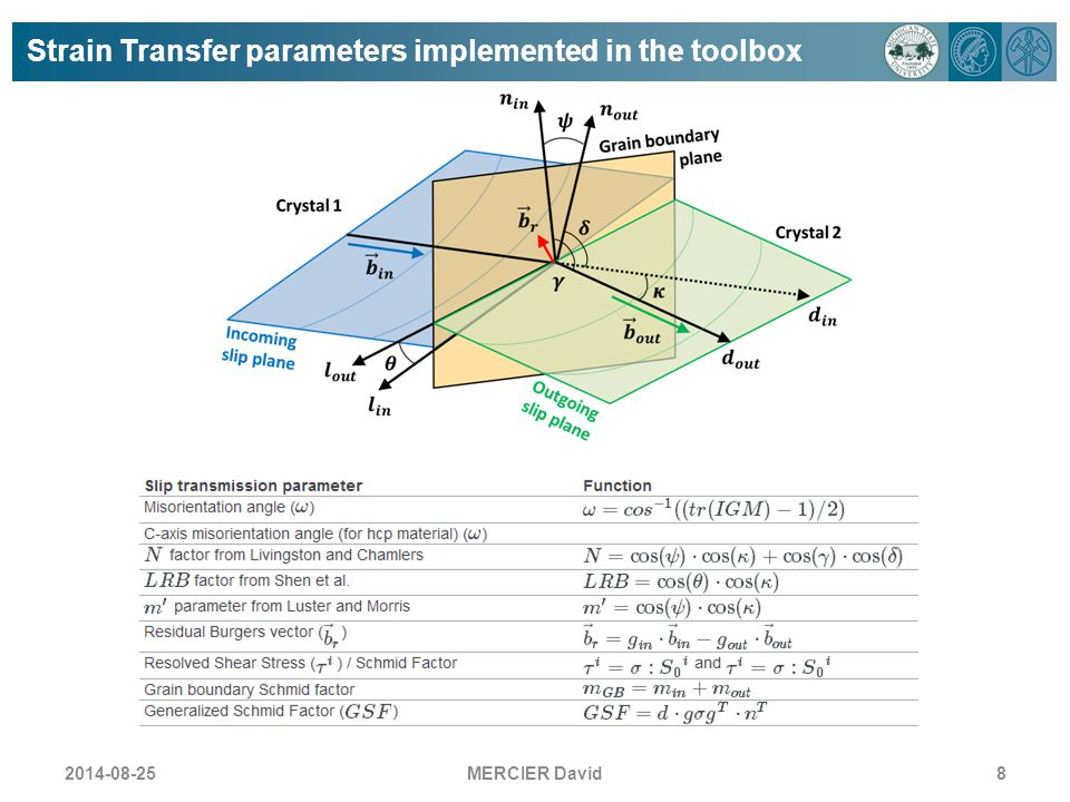 Strain Transfer parameters implemented in the toolbox