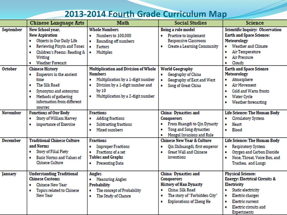 2013-2014 Fourth Grade Curriculum Map