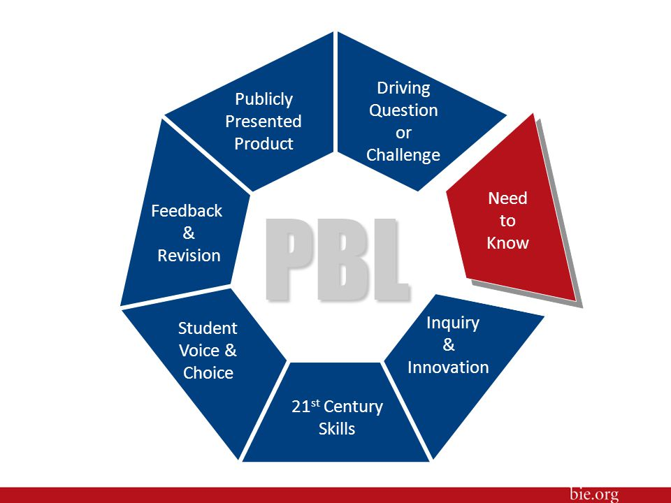 PBL Driving Question or Challenge Publicly Presented Product Need to
