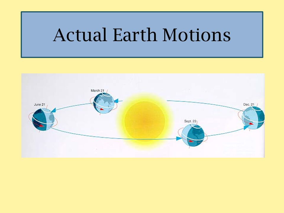 Actual Earth Motions