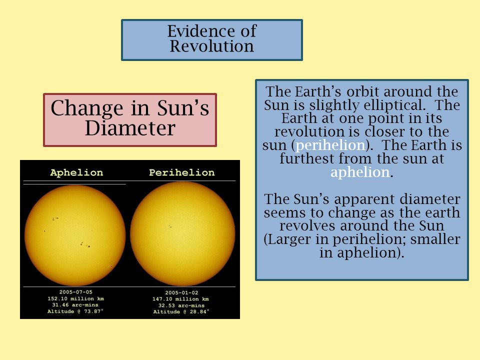 Change in Sun's Diameter