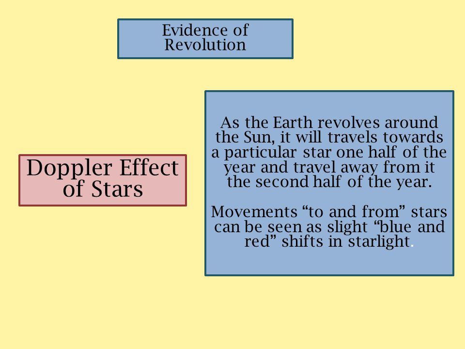 Doppler Effect of Stars