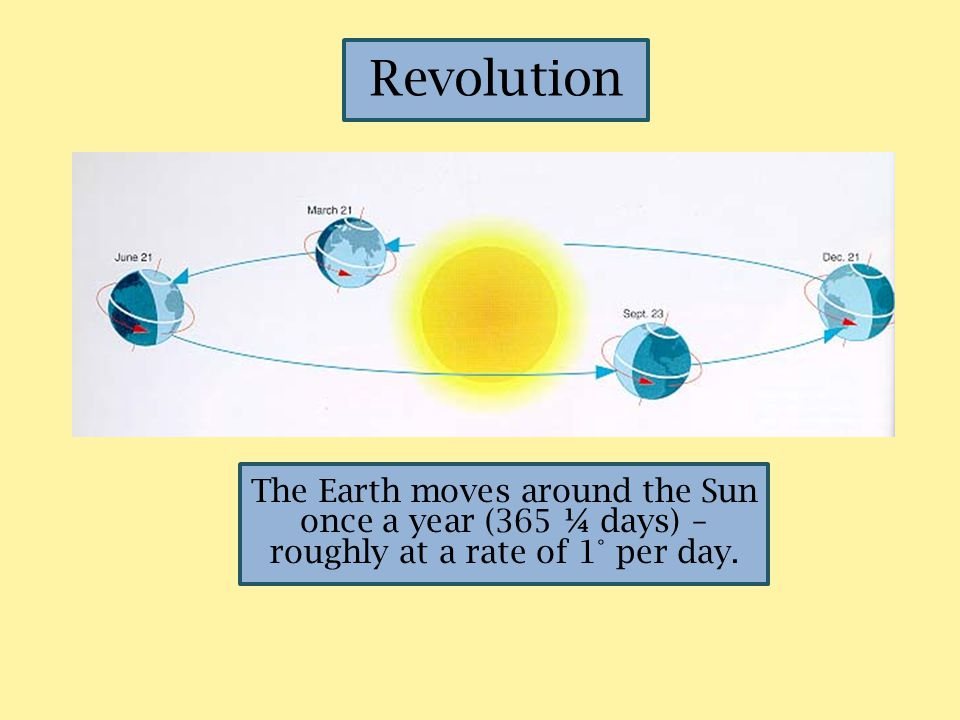 Revolution The Earth moves around the Sun once a year (365 ¼ days) – roughly at a rate of 1° per day.
