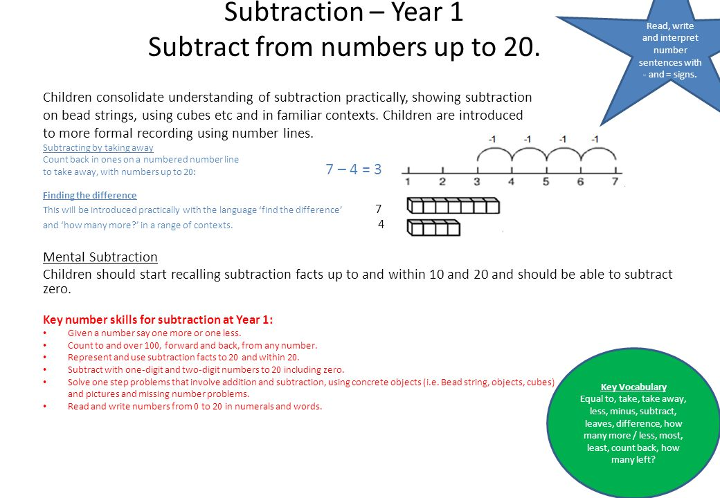 Subtraction – Year 1 Subtract from numbers up to 20.
