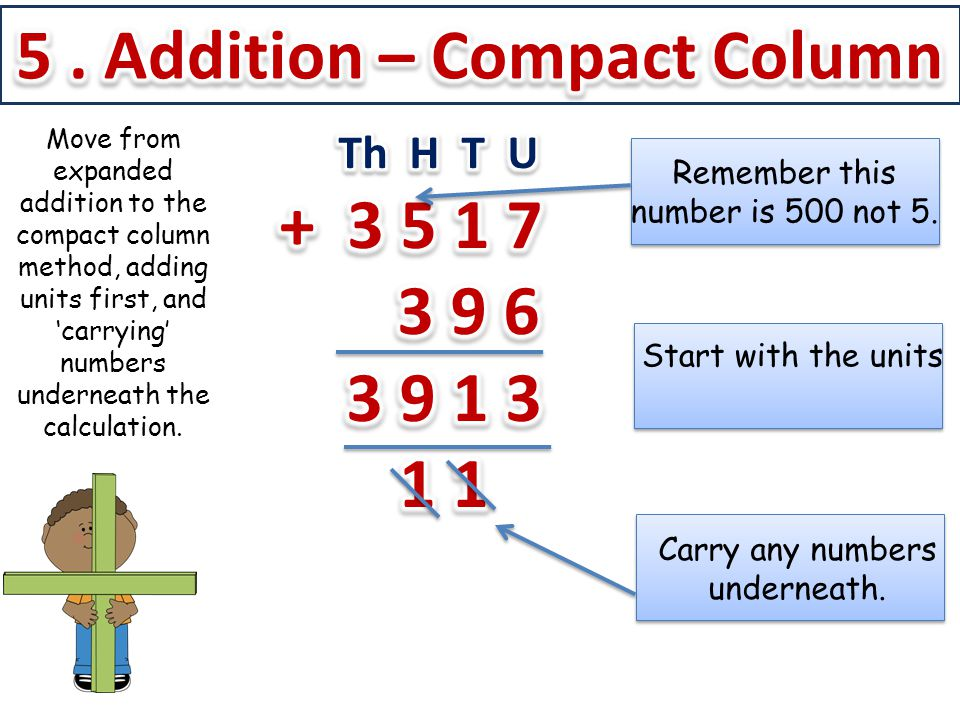 5 . Addition – Compact Column