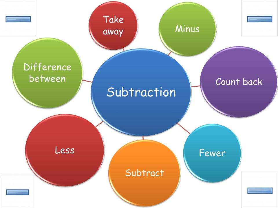 Subtraction Take away Minus Count back Fewer Subtract Less