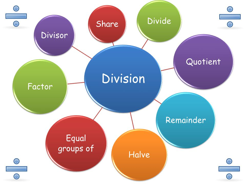 Division Share Divide Quotient Remainder Halve Equal groups of Factor