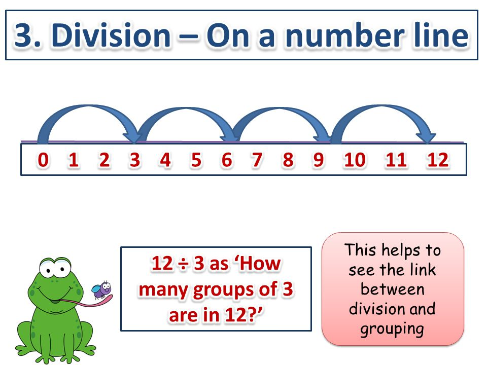 3. Division – On a number line