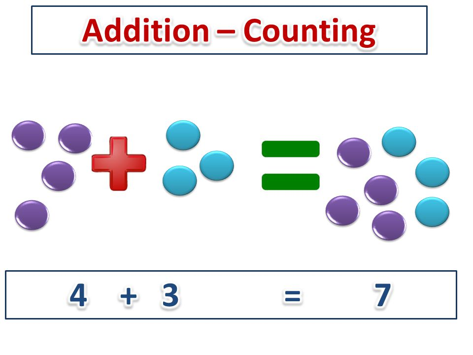 Addition – Counting Divisor 4 + 3 = 7
