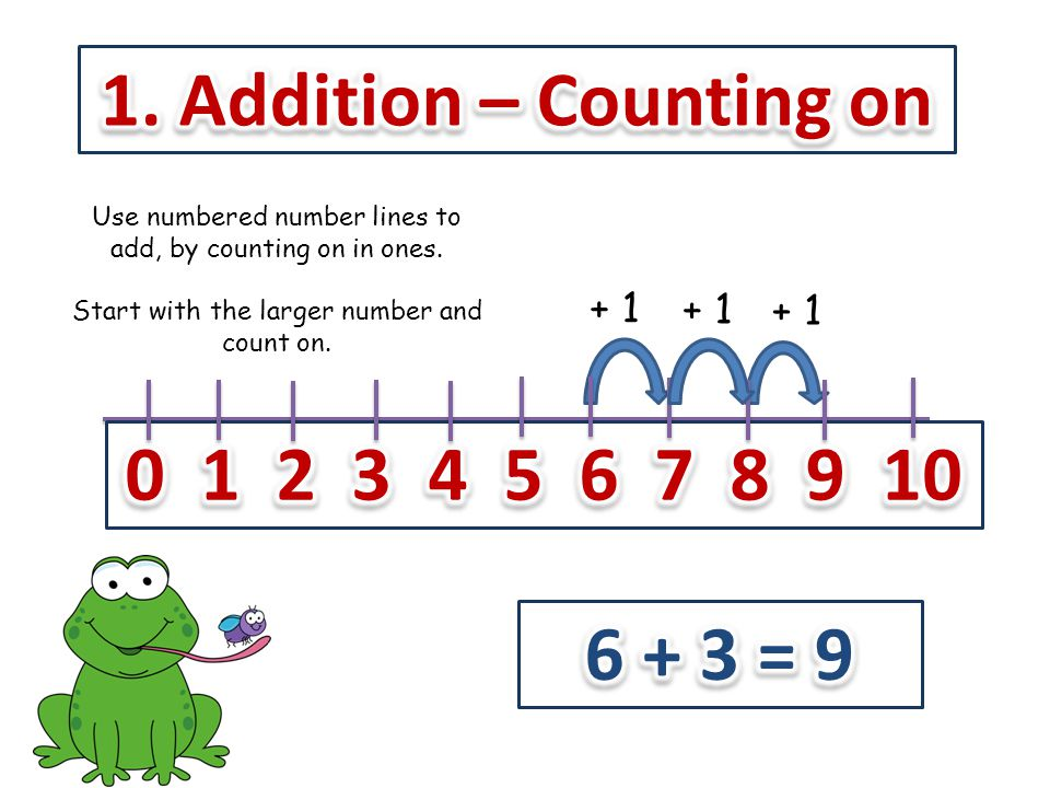 1. Addition – Counting on 0 1 2 3 4 5 6 7 8 9 10 6 + 3 = 9