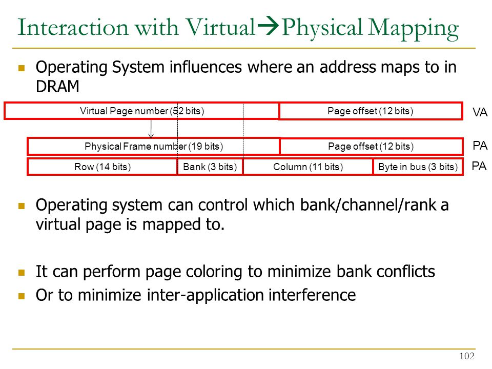 Interaction with VirtualPhysical Mapping