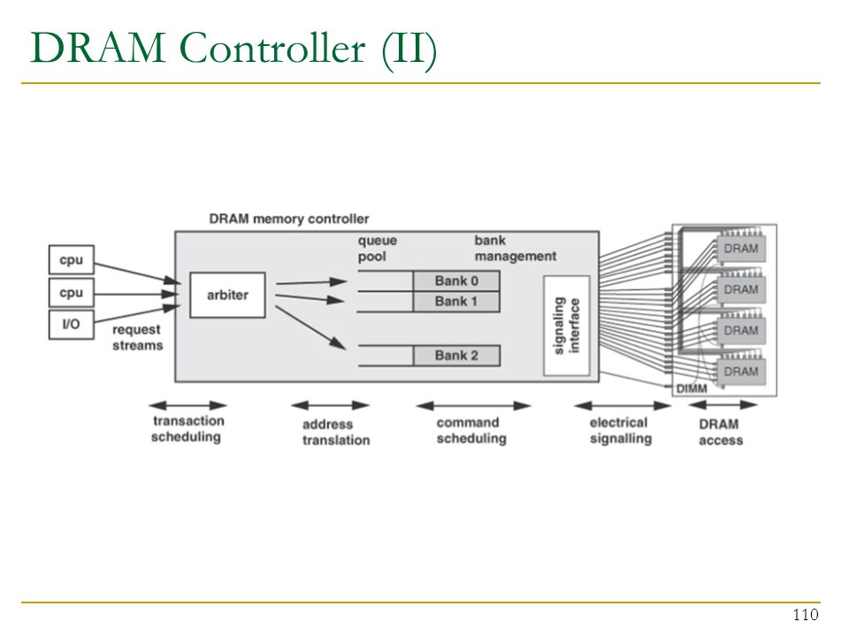 DRAM Controller (II)