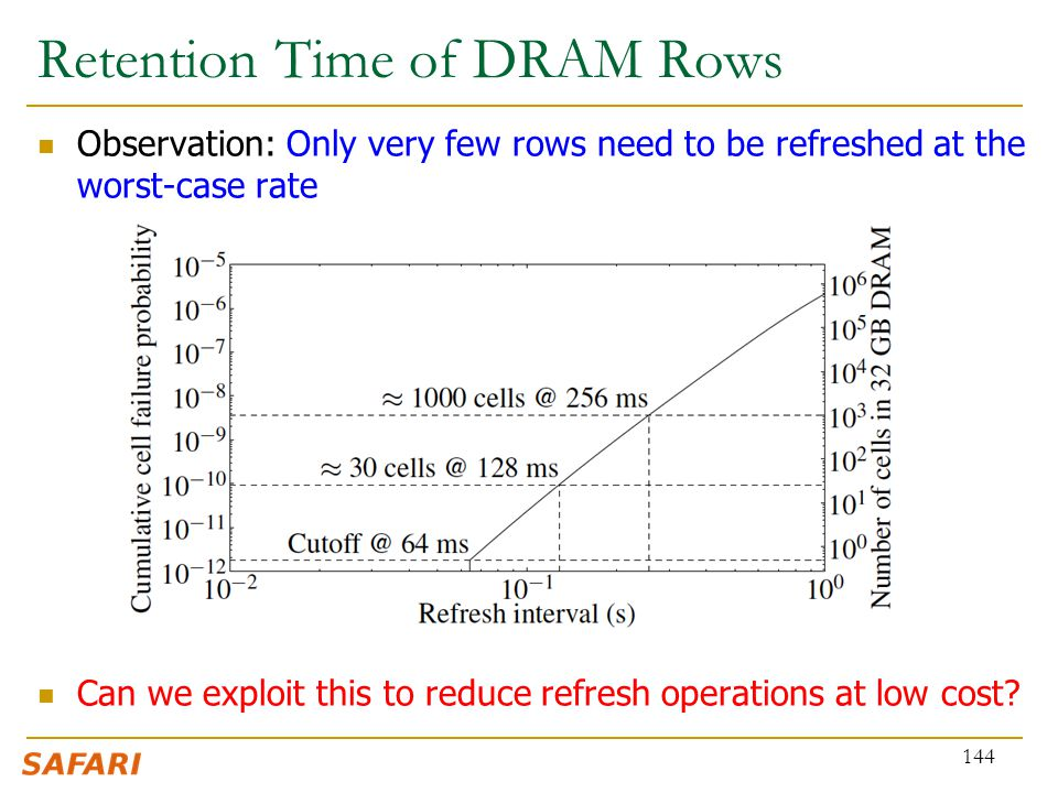 Retention Time of DRAM Rows