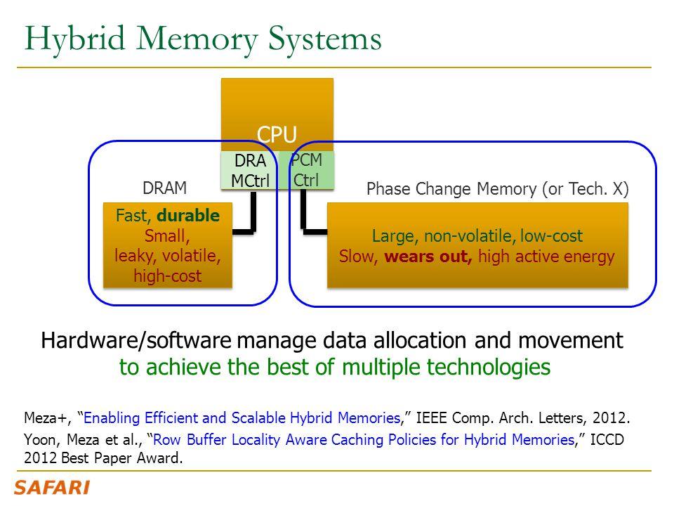 Hybrid Memory Systems CPU