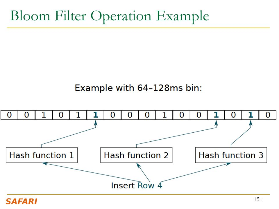 Bloom Filter Operation Example