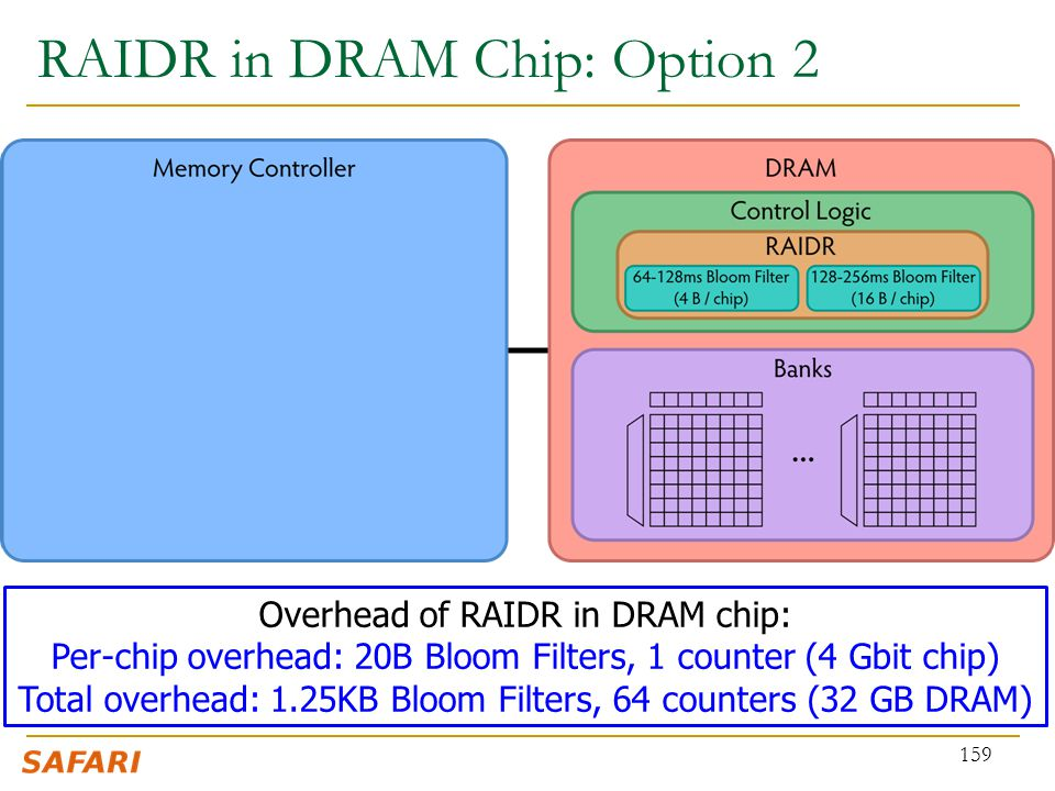 RAIDR in DRAM Chip: Option 2