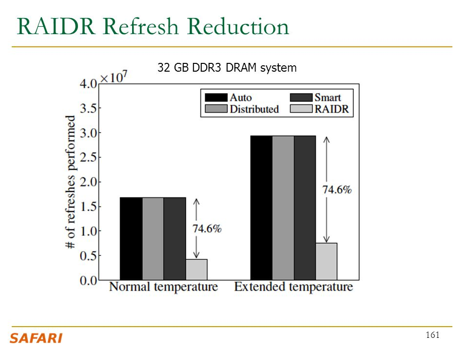 RAIDR Refresh Reduction