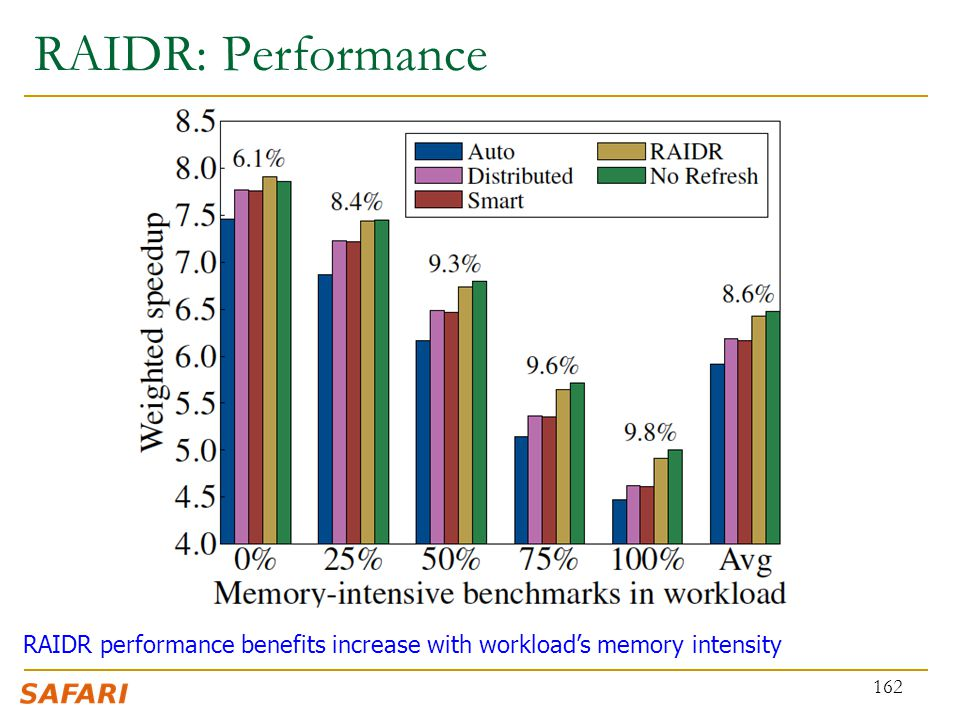 RAIDR: Performance RAIDR performance benefits increase with workload's memory intensity