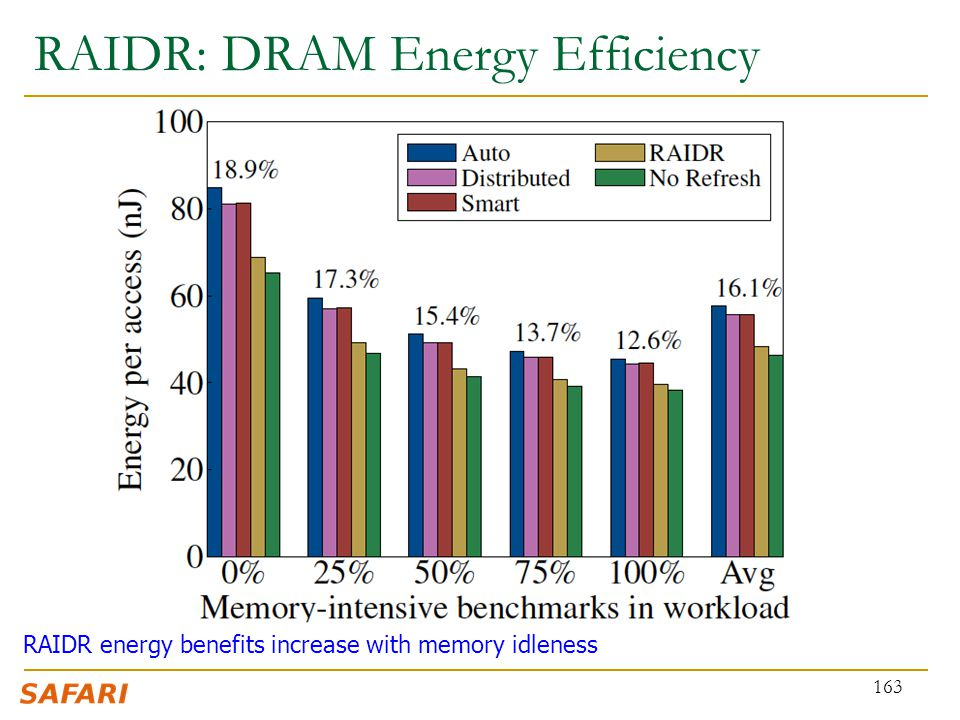 RAIDR: DRAM Energy Efficiency