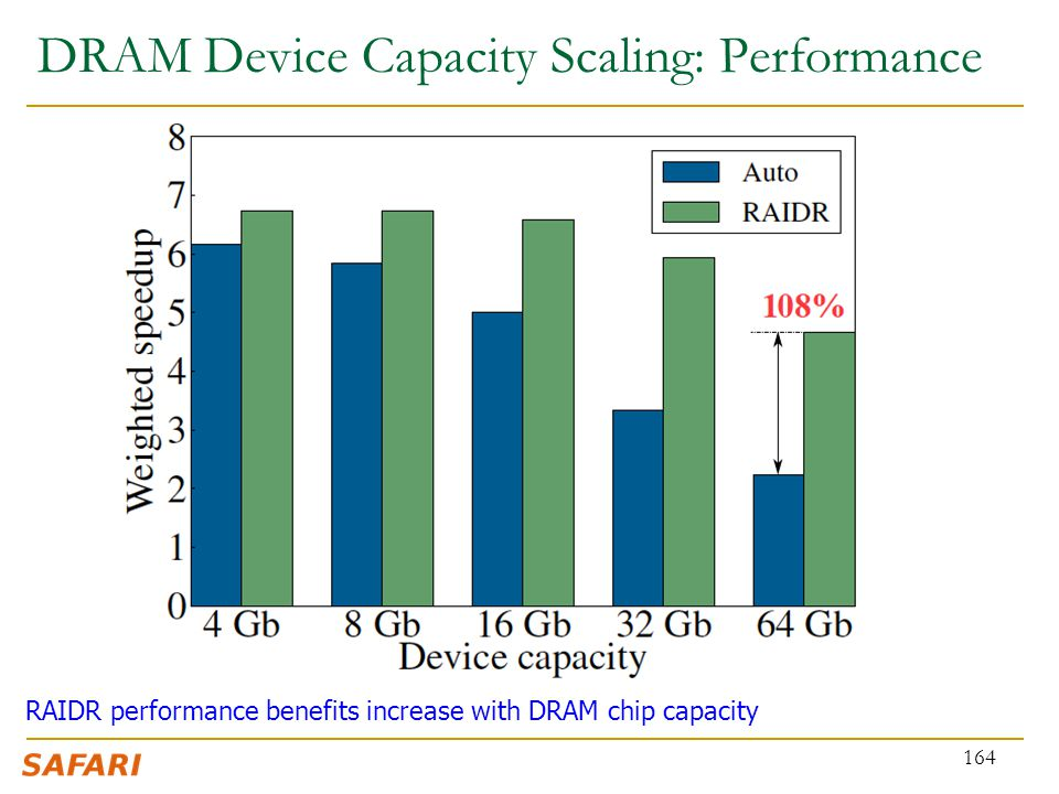 DRAM Device Capacity Scaling: Performance