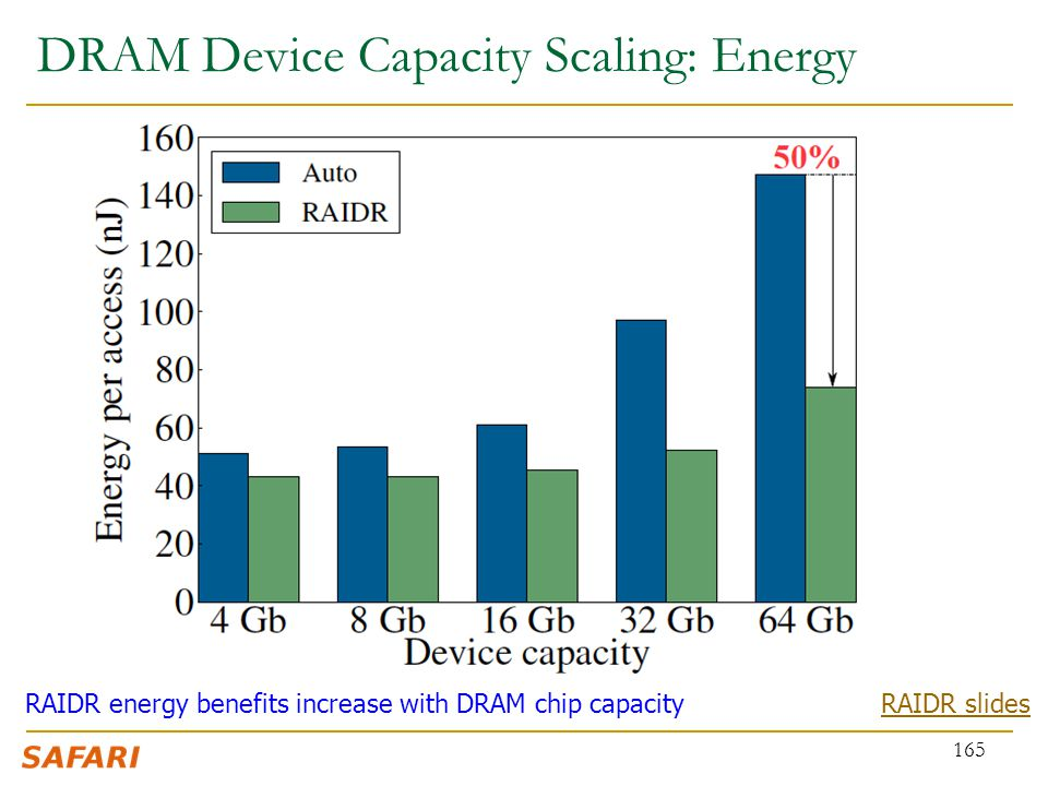 DRAM Device Capacity Scaling: Energy